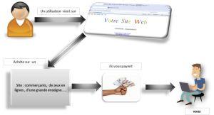 Affiliation Web